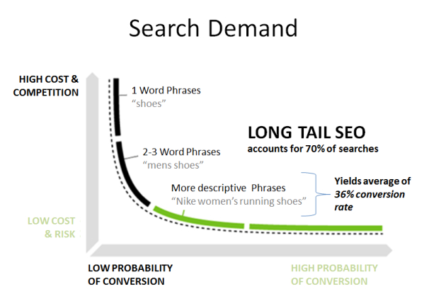 Source: https://neilpatel.com/blog/long-tail-keywords-seo/